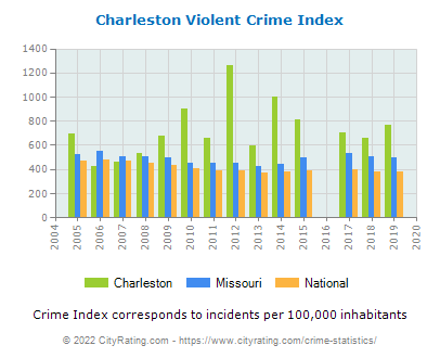 Charleston Violent Crime vs. State and National Per Capita