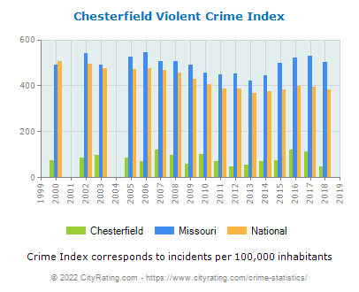 Chesterfield Violent Crime vs. State and National Per Capita