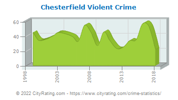 Chesterfield Violent Crime