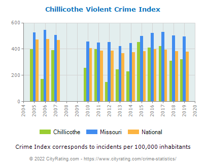 Chillicothe Violent Crime vs. State and National Per Capita