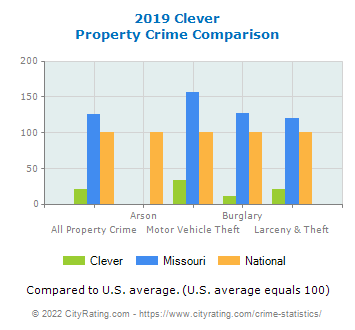 Clever Property Crime vs. State and National Comparison