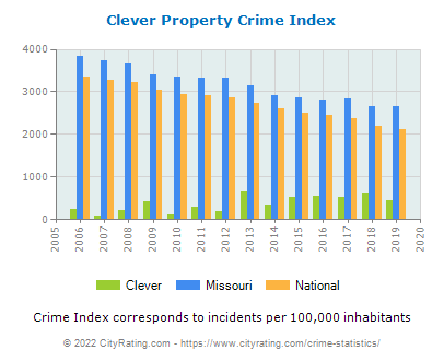 Clever Property Crime vs. State and National Per Capita