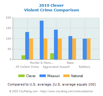 Clever Violent Crime vs. State and National Comparison