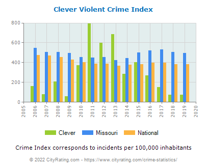Clever Violent Crime vs. State and National Per Capita