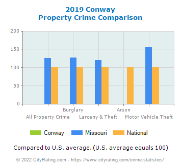 Conway Property Crime vs. State and National Comparison