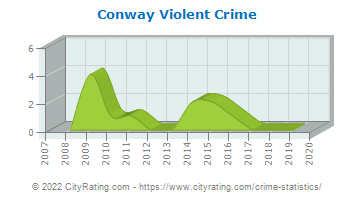 Conway Violent Crime