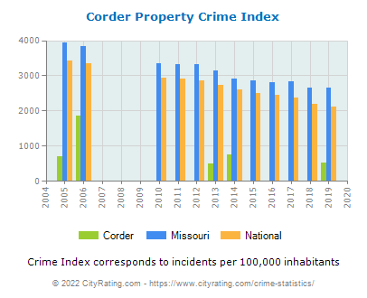 Corder Property Crime vs. State and National Per Capita