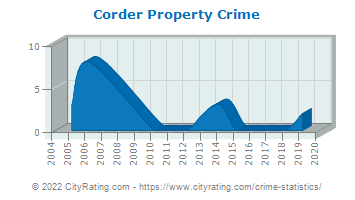 Corder Property Crime