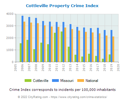 Cottleville Property Crime vs. State and National Per Capita