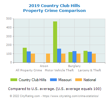 Country Club Hills Property Crime vs. State and National Comparison
