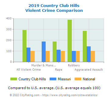 Country Club Hills Violent Crime vs. State and National Comparison