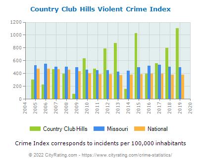 Country Club Hills Violent Crime vs. State and National Per Capita