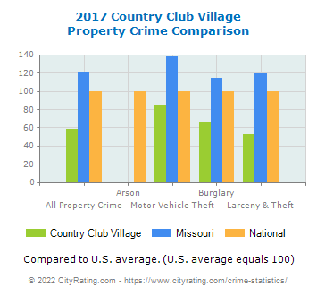 Country Club Village Property Crime vs. State and National Comparison