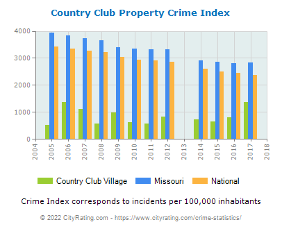 Country Club Village Property Crime vs. State and National Per Capita