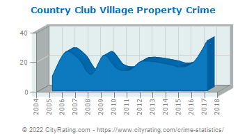 Country Club Village Property Crime