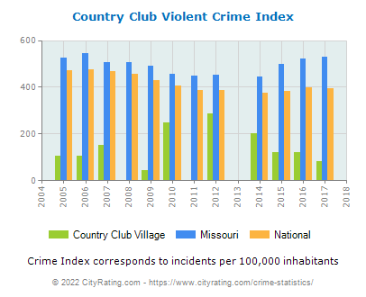 Country Club Village Violent Crime vs. State and National Per Capita