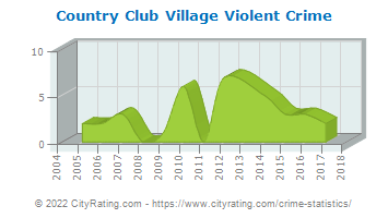 Country Club Village Violent Crime