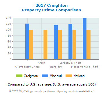 Creighton Property Crime vs. State and National Comparison