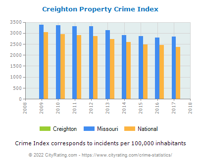 Creighton Property Crime vs. State and National Per Capita