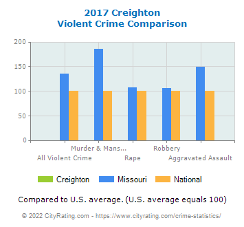 Creighton Violent Crime vs. State and National Comparison
