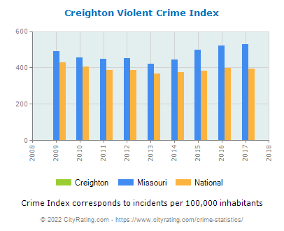 Creighton Violent Crime vs. State and National Per Capita