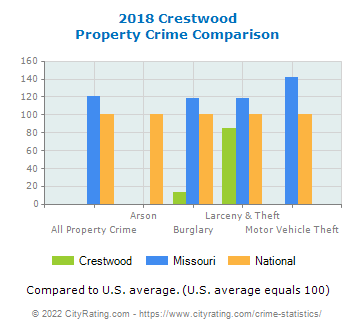 Crestwood Property Crime vs. State and National Comparison