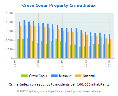 Creve Coeur Property Crime vs. State and National Per Capita
