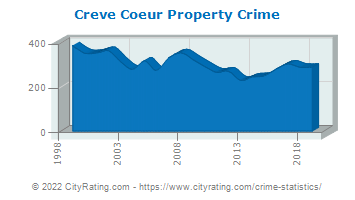 Creve Coeur Property Crime
