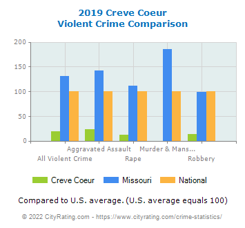 Creve Coeur Violent Crime vs. State and National Comparison