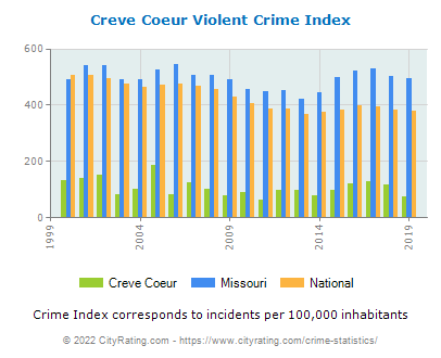Creve Coeur Violent Crime vs. State and National Per Capita