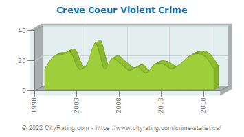 Creve Coeur Violent Crime