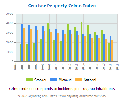 Crocker Property Crime vs. State and National Per Capita
