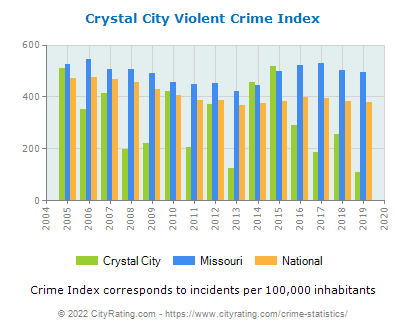 Crystal City Violent Crime vs. State and National Per Capita