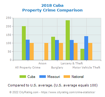 Cuba Property Crime vs. State and National Comparison