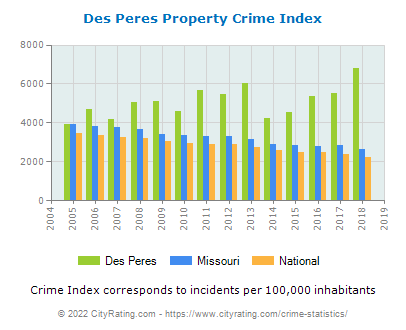 Des Peres Property Crime vs. State and National Per Capita