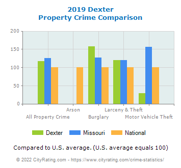 Dexter Property Crime vs. State and National Comparison