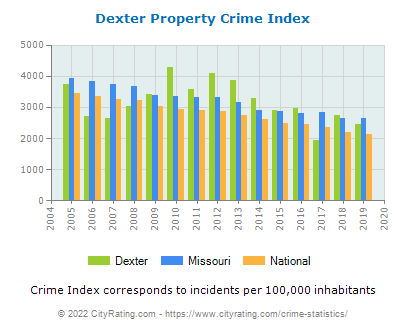 Dexter Property Crime vs. State and National Per Capita