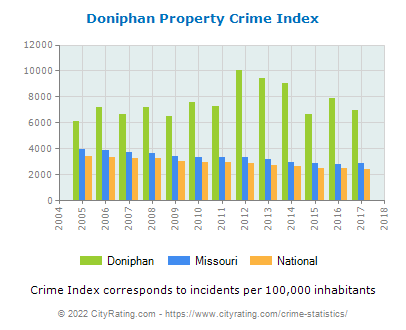 Doniphan Property Crime vs. State and National Per Capita