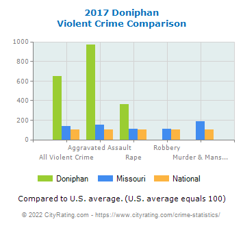 Doniphan Violent Crime vs. State and National Comparison