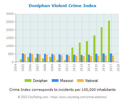 Doniphan Violent Crime vs. State and National Per Capita
