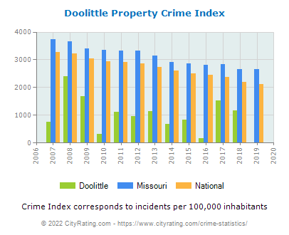 Doolittle Property Crime vs. State and National Per Capita