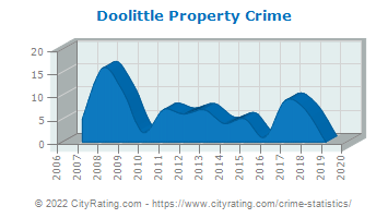 Doolittle Property Crime