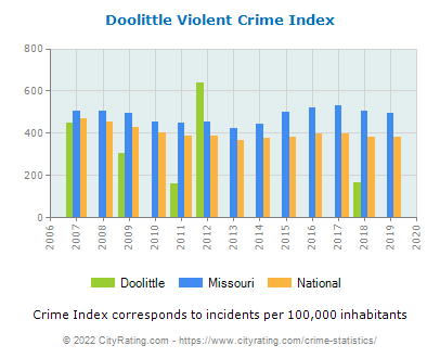 Doolittle Violent Crime vs. State and National Per Capita