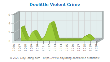 Doolittle Violent Crime