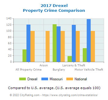 Drexel Property Crime vs. State and National Comparison
