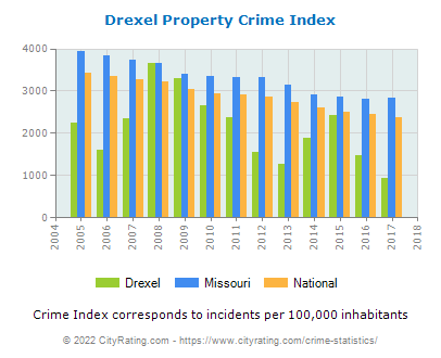 Drexel Property Crime vs. State and National Per Capita
