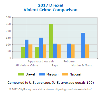 Drexel Violent Crime vs. State and National Comparison