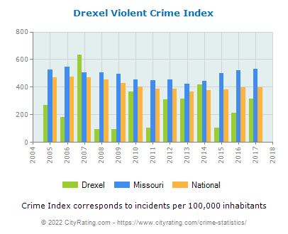 Drexel Violent Crime vs. State and National Per Capita