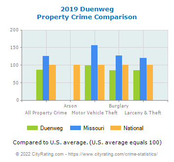 Duenweg Property Crime vs. State and National Comparison