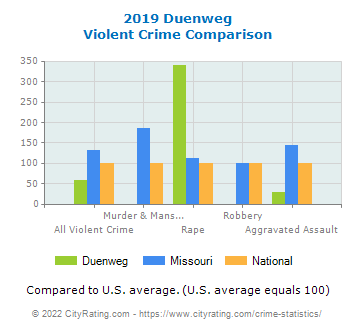 Duenweg Violent Crime vs. State and National Comparison